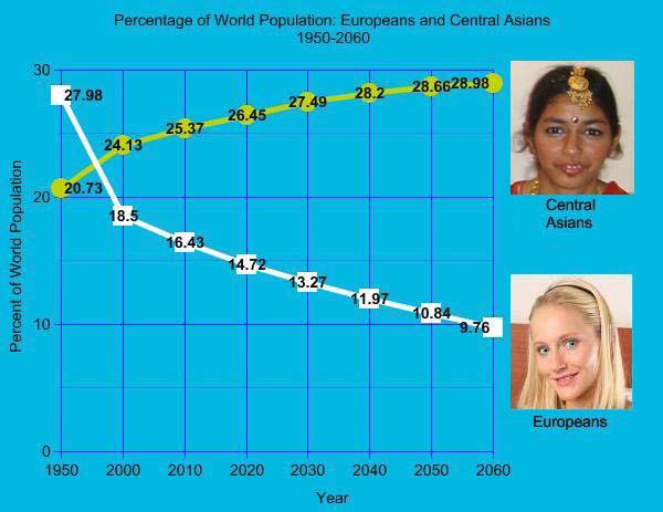 World Population By Race >> White Census
