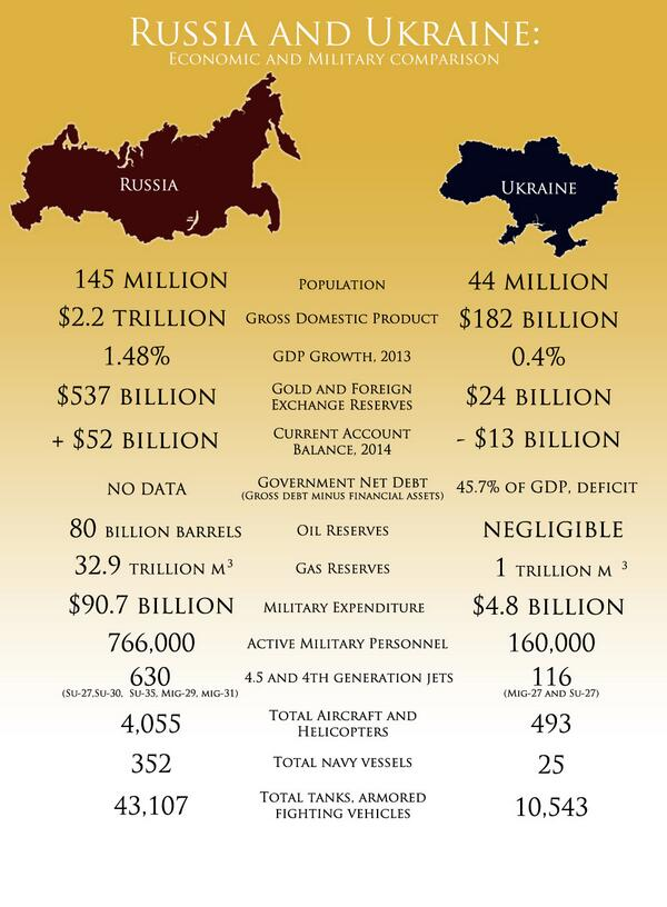 what is the difference between russian and ukrainian
