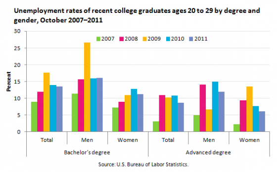 College Grad Employment Gender Gap Favors Women